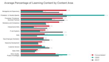 ASTD 2012 Training Content Areas