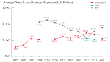 ASTD 2012 Report, Average Direct Expenditure Per Employee