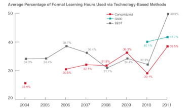 ASTD 12 Classroom vs Technology